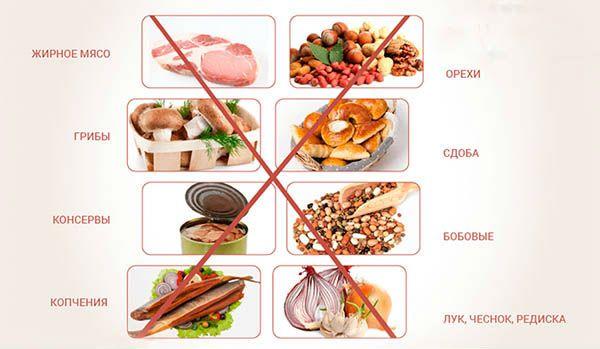 Запрещенная еда