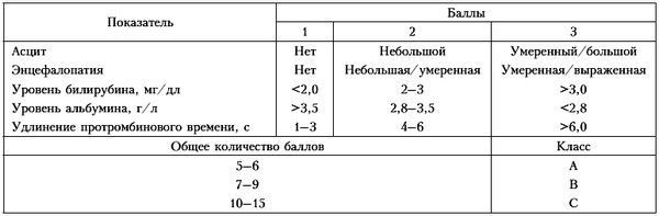 Степени тяжести цирроза