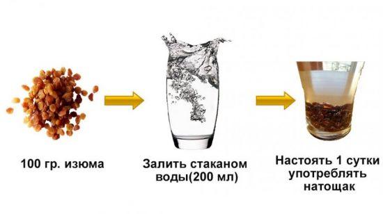 Изюмная вода для печени