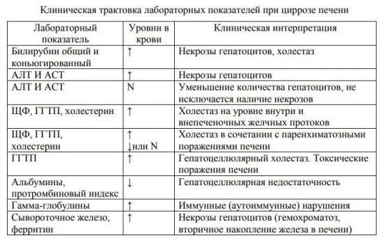 Анализы для печени