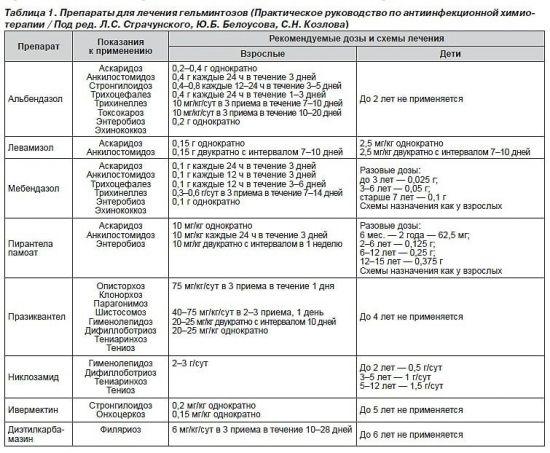 Препараты для лечения гельминтозов