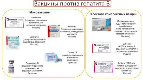 Вакцины против гепатита В